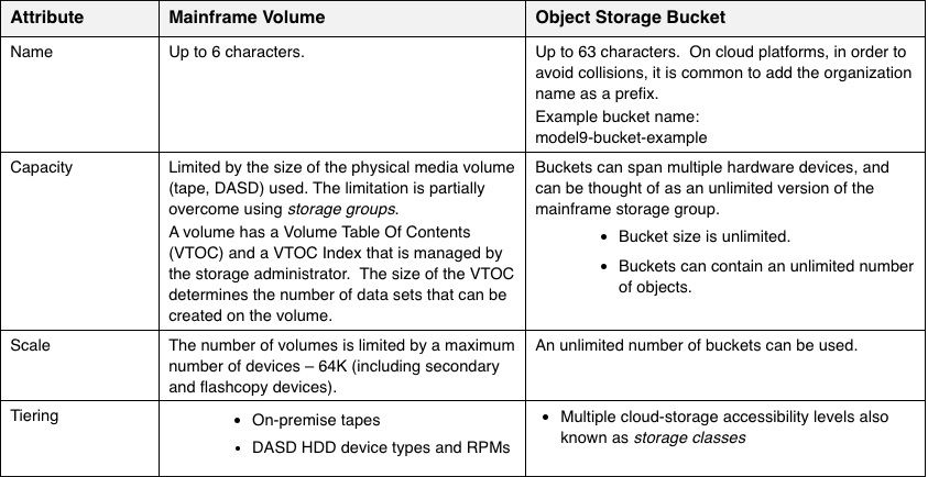 Table 2 | Model9 | A Mainframer's Guide to Object Storage