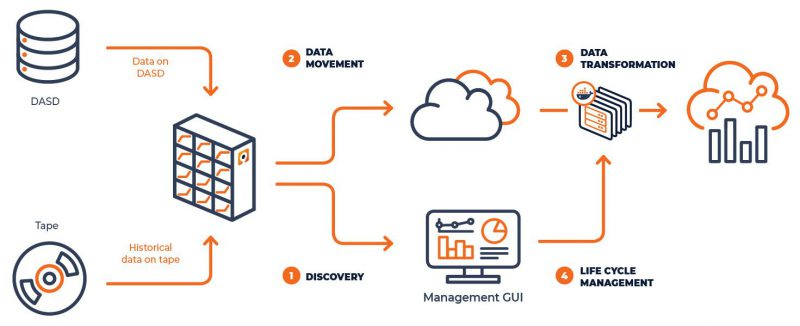 Diagram   Mainframe Data Migration to the Cloud   Model9